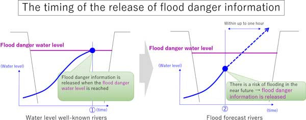 The timing of the release of flood danger information