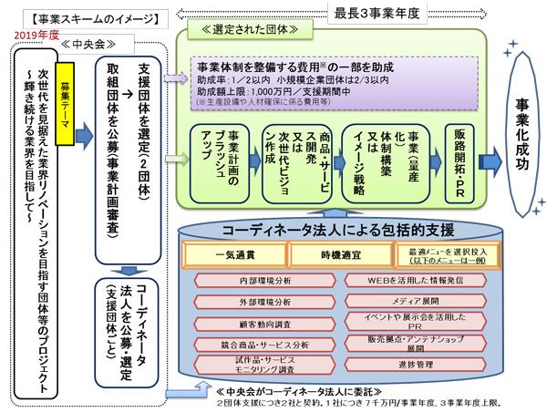 事業の流れの概要図2