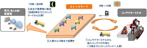 ストックヤード利用のイメージ画像