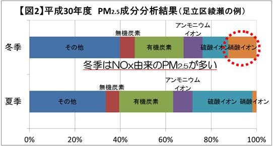 冬季における大気汚染対策にご協力ください|東京都
