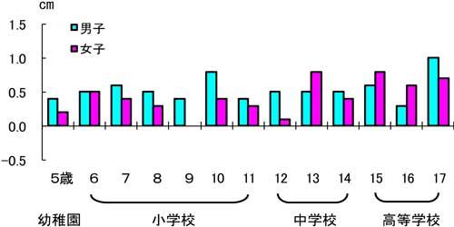 グラフの画像1