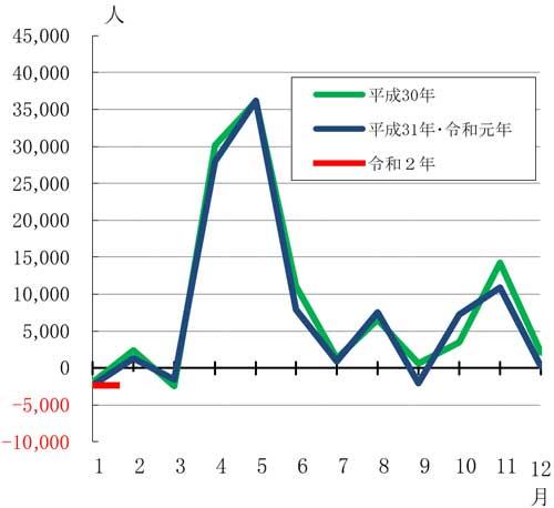 東京都の人口(推計)」の概要-令和2年1月1日現在 東京都