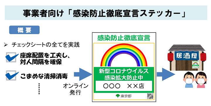 者 感染 コロナ 東京