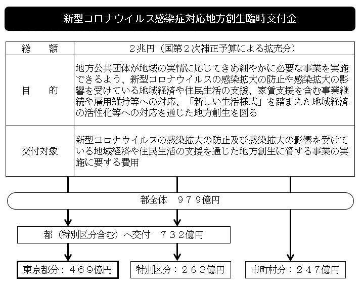 区 市 コロナ 町村 東京 東京都の全62市区町村 一覧|人口・面積・人口密度ランキング