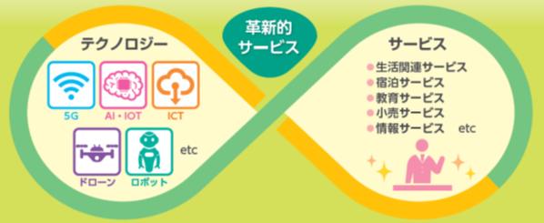 革新的サービスのイメージ画像