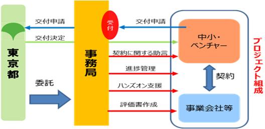 プロジェクト組成の図