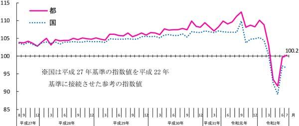 東京都第3次産業活動指数及び東京都全産業活動指数